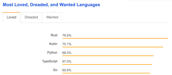 Most Loved Languages