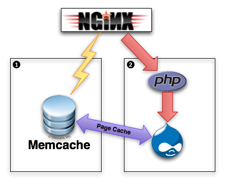 Nginx, Memcached, and Drupal